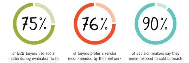 In crescita le vendite online nel B2B: in Italia a +46% i siti ecommerce di aziende verso altre aziende